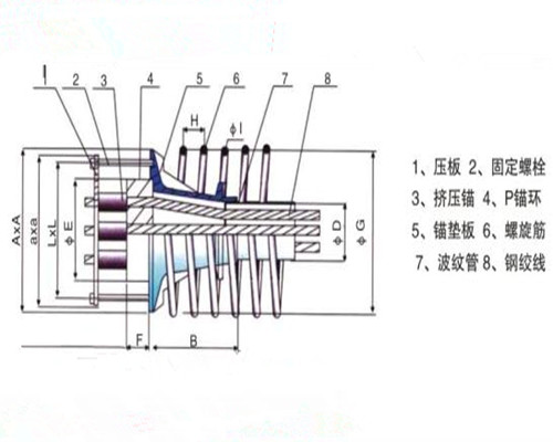 JYM15PT型圆形挤压式固定端锚具